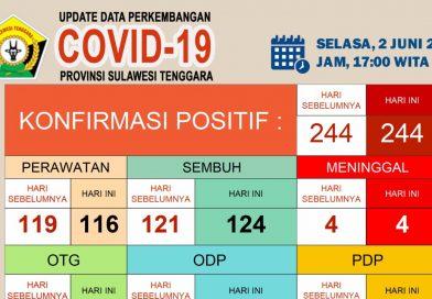 Update Corona Virus Selasa (02/06/2020) di Sulawesi Tenggara