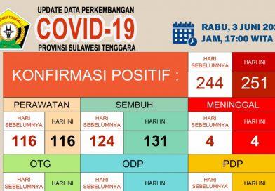 Update Corona Rabu (03/06/2020) di Sulawesi Tenggara