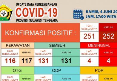 Update Corona Virus Kamis (04/06/2020) di Sulawesi Tenggara