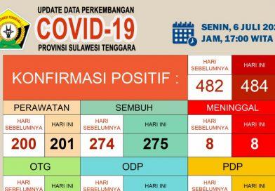 Update Covid-19 Senin (6/7/2020) di Sulawesi Tenggara