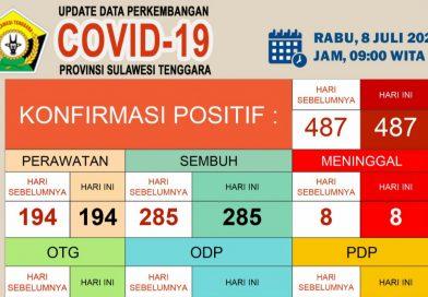 Update Covid-19 Rabu (8/7/2020) di Sultra