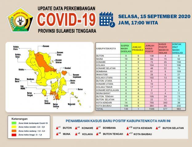 15 September 2020, Positif Covid-19 Sultra Berada pada Angka 1.948 Kasus