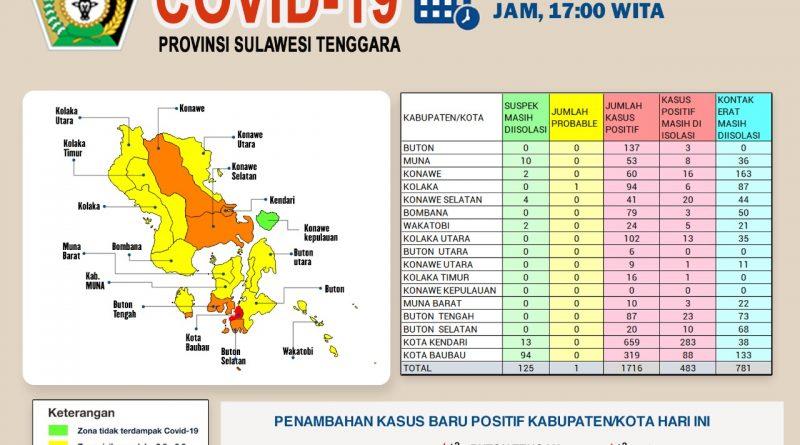 Kasus Positif Covid-19 Terus Bertambah, Baubau dan Buton Tengah Jadi Kota Penyumbang Terbanyak di Sulawesi Tenggara