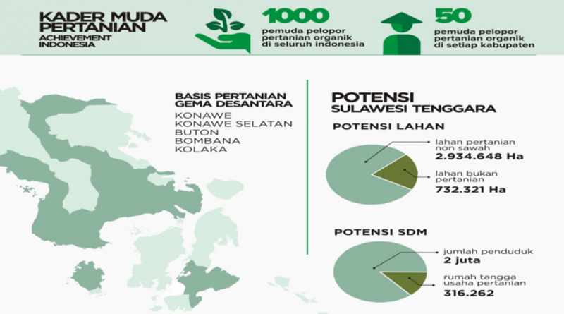Pemuda dan Masa Depan Pertanian Organik