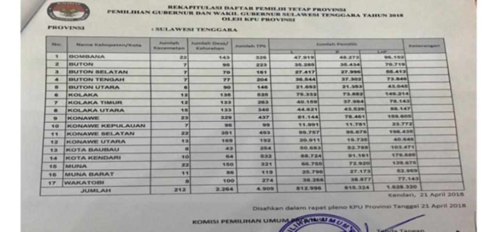 Ini DPT Sulawesi Tenggara, Kendari Terbanyak