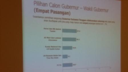 Hasil Survey SMRC, Ali Mazi, Asrun, Rusda Mahmud Tertinggi