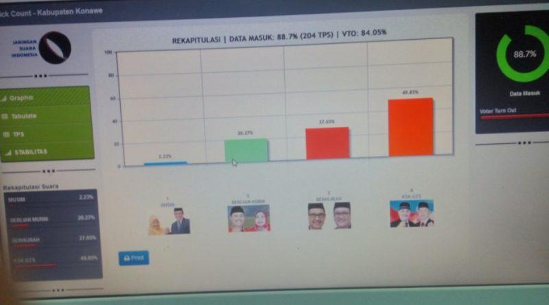Pasangan calon bupati dan wakil bupati Konawe, Sulawesi Tenggara (Sultra) nomor urut 4. Kery S Konggoasa (KSK GTS) meraih 49.85 persen mengungguli rivalnya