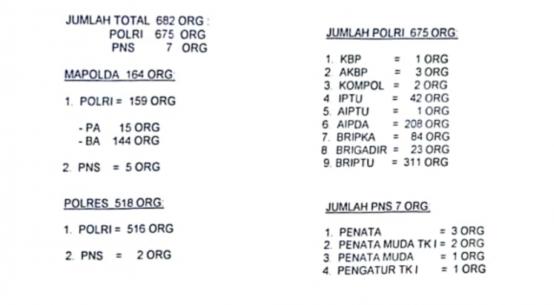 675 Polisi di Sultra Naik Pangkat, 7 PNS