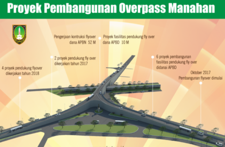 Maket proyek pembangunan Overpass di Kota Surakarta dalam rangka mengurai kemacetan. FOTO : IST