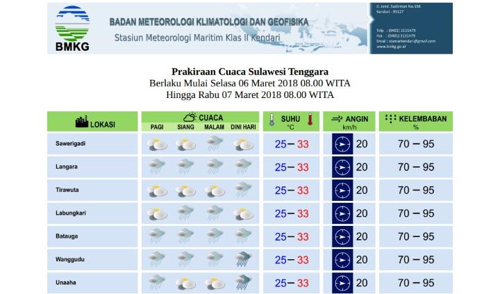 Ini Prakicu Wilayah Sulawesi Tenggara Senin Besok
