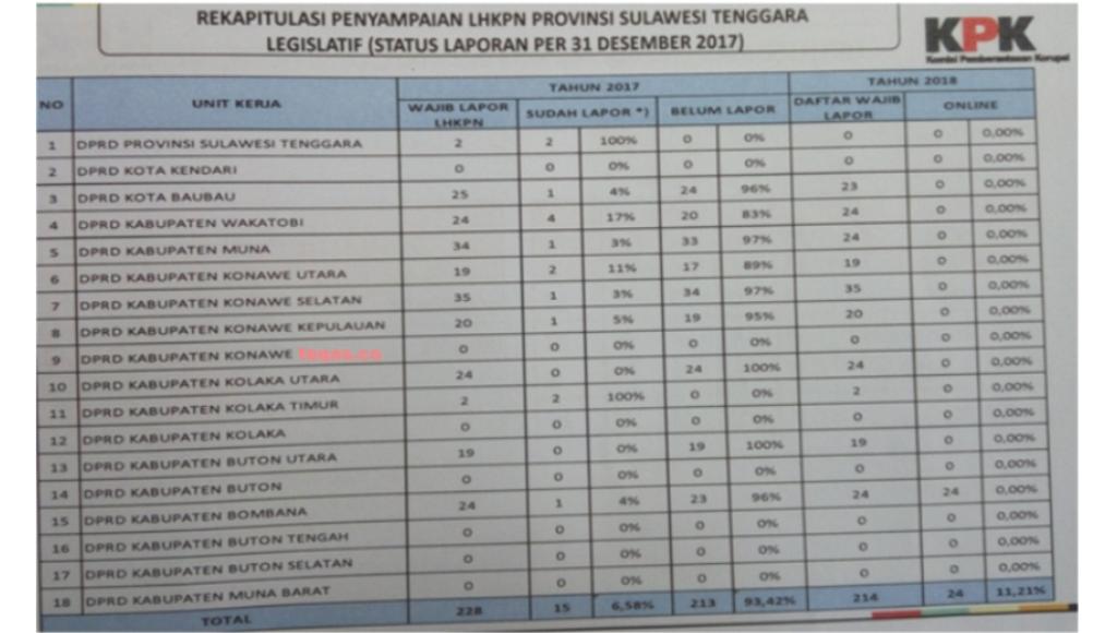Ini Rekapitulasi Penyampaian LHKPN DPRD se Sulawesi Tenggara