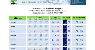 Ini Prakiraan Cuaca Untuk Besok di Wilayah Sultra